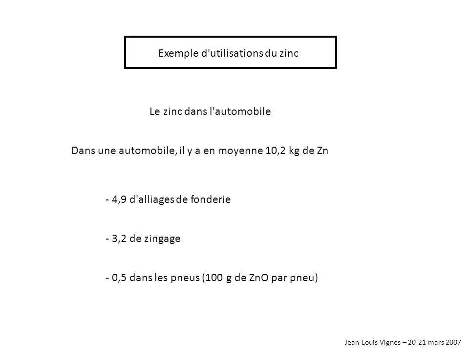 Jean-Louis Vignes – 20-21 mars 2007 Le zinc dans l'automobile Exemple d'utilisations du zinc Dans une automobile, il y a en moyenne 10,2 kg de Zn - 4,