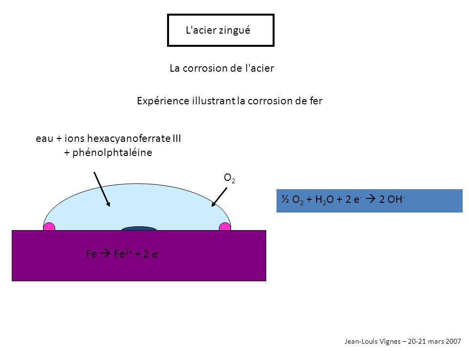 eau + ions hexacyanoferrate III + phénolphtaléine Jean-Louis Vignes – 20-21 mars 2007 L'acier zingué La corrosion de l'acier ½ O 2 + H 2 O + 2 e - 2 O