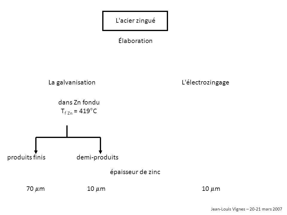Jean-Louis Vignes – 20-21 mars 2007 L'acier zingué Élaboration La galvanisationL'électrozingage dans Zn fondu T f Zn = 419°C produits finisdemi-produi