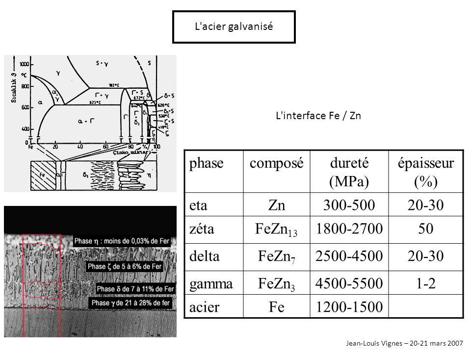 Jean-Louis Vignes – 20-21 mars 2007 L'acier galvanisé phasecomposédureté (MPa) épaisseur (%) etaZn300-50020-30 zétaFeZn 13 1800-270050 deltaFeZn 7 250