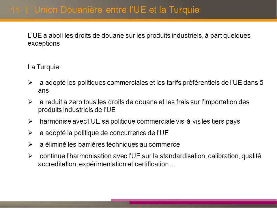 11 Union Douanière entre lUE et la Turquie LUE a aboli les droits de douane sur les produits industriels, à part quelques exceptions La Turquie: a ado