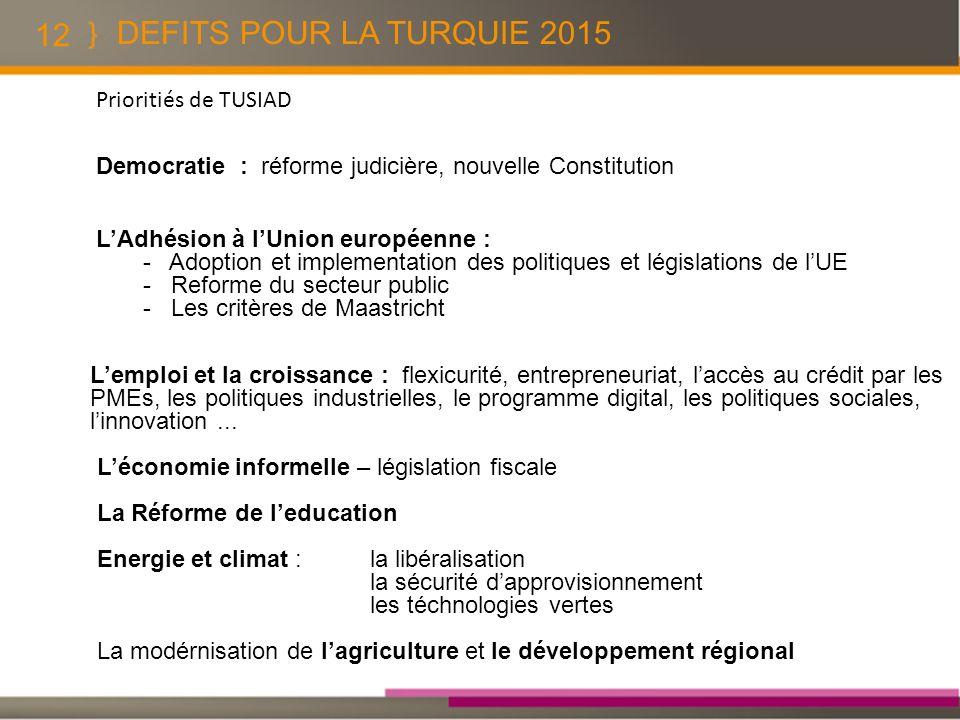 12 DEFITS POUR LA TURQUIE 2015 Prioritiés de TUSIAD Democratie : réforme judicière, nouvelle Constitution LAdhésion à lUnion européenne : - Adoption e