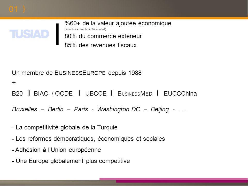 01 Un membre de B USINESS E UROPE depuis 1988 + B20 I BIAC / OCDE I UBCCE I B USINESS M ED I EUCCChina Bruxelles – Berlin – Paris - Washington DC – Be