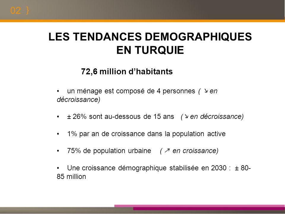 02 LES TENDANCES DEMOGRAPHIQUES EN TURQUIE 72,6 million dhabitants un ménage est composé de 4 personnes ( en décroissance) ± 26% sont au-dessous de 15