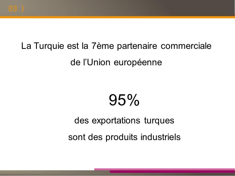 03 La Turquie est la 7ème partenaire commerciale de lUnion européenne 95% des exportations turques sont des produits industriels