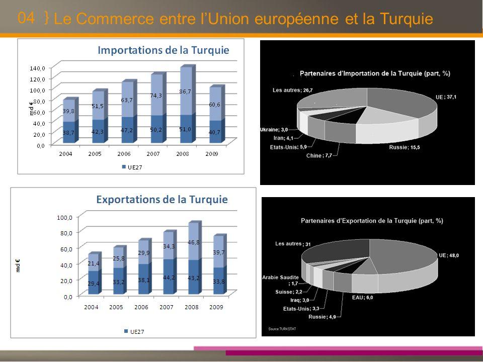 04 Le Commerce entre lUnion européenne et la Turquie