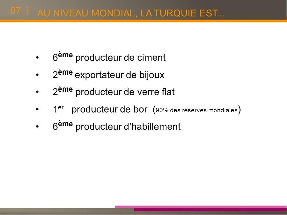 07 6 ème producteur de c i ment 2 ème exportateur de bijoux 2 ème producteur de verre flat 1 er producteur de bor ( 90% des réserves mondiales ) 6 ème
