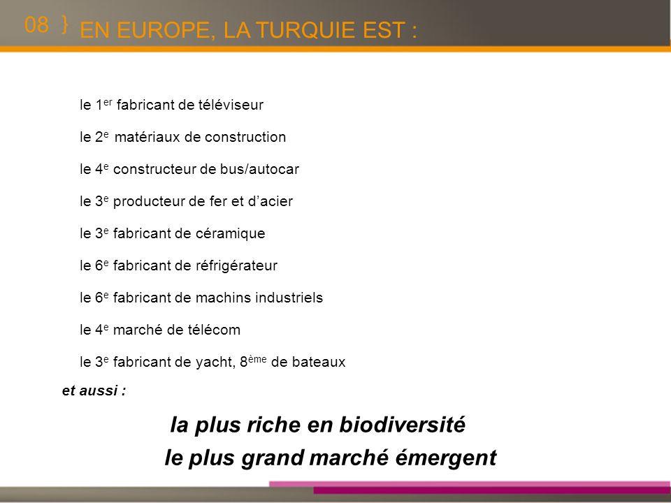 08 EN EUROPE, LA TURQUIE EST : le 1 er fabricant de téléviseur le 2 e matériaux de construction le 4 e constructeur de bus/autocar le 3 e producteur d