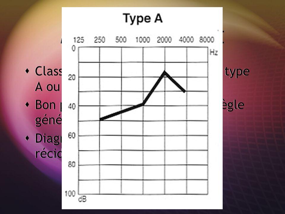 MALADIE DE MENIERE Classiquement, audiogramme de type A ou courbe ascendante. Bon pronostic: récupération en règle générale mais récidive possible. Di