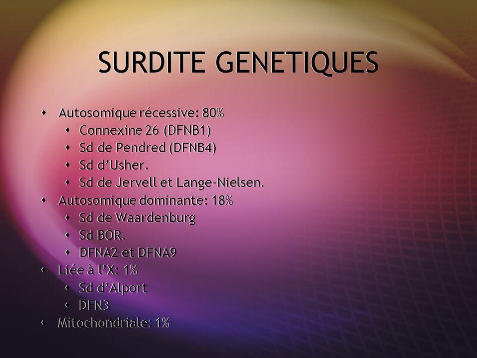 SURDITE GENETIQUE Récessive autosomiq ue 80% Dominante autosomique 18% Liée à lX 1% Mitochondr iale 1% Syndromique 10 - 15% Pendred Usher Jervell Waardenburg BOR Alport Non syndromique 85 - 90 % Connexine 26.