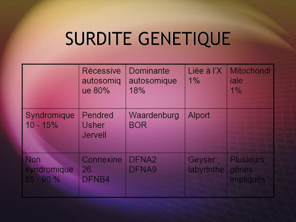 SURDITE GENETIQUE Récessive autosomiq ue 80% Dominante autosomique 18% Liée à lX 1% Mitochondr iale 1% Syndromique 10 - 15% Pendred Usher Jervell Waar