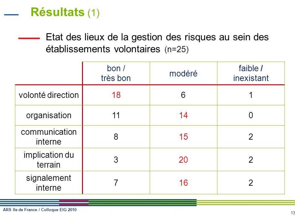 13 Résultats (1) Etat des lieux de la gestion des risques au sein des établissements volontaires (n=25) bon / très bon modéré faible / inexistant volo