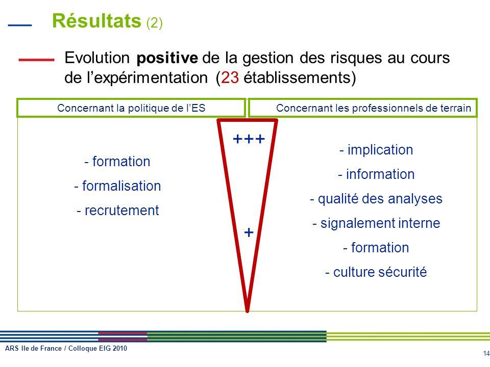 14 Résultats (2) Evolution positive de la gestion des risques au cours de lexpérimentation (23 établissements) Concernant la politique de lESConcernan
