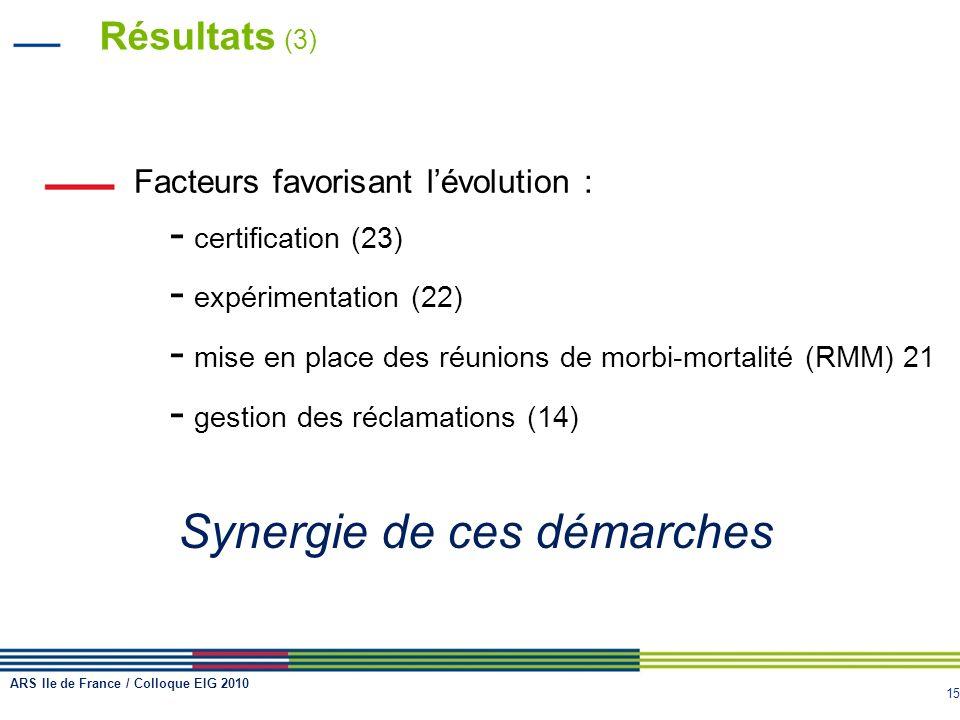 15 Résultats (3) Facteurs favorisant lévolution : - certification (23) - expérimentation (22) - mise en place des réunions de morbi-mortalité (RMM) 21