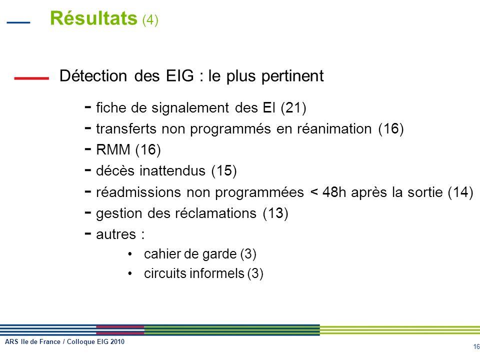 16 Résultats (4) Détection des EIG : le plus pertinent - fiche de signalement des EI (21) - transferts non programmés en réanimation (16) - RMM (16) -