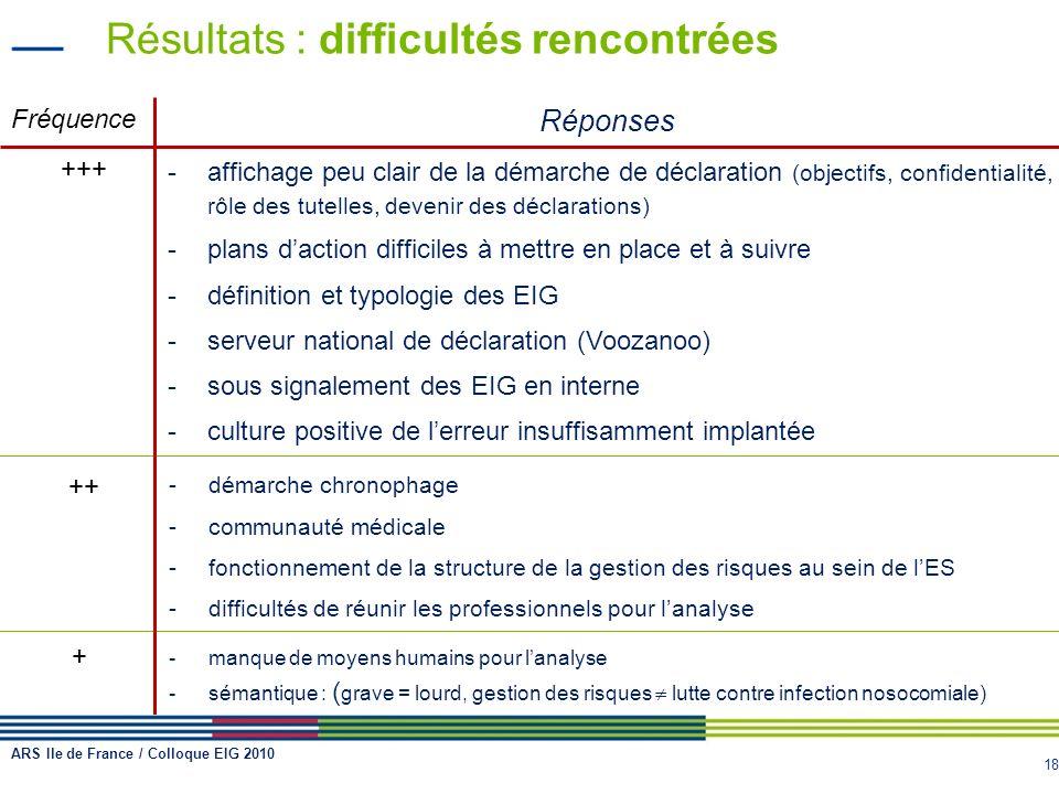 18 Résultats : difficultés rencontrées Fréquence Réponses +++ -affichage peu clair de la démarche de déclaration (objectifs, confidentialité, rôle des