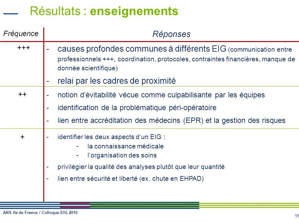 19 Résultats : enseignements Fréquence Réponses +++ -causes profondes communes à différents EIG (communication entre professionnels +++, coordination,
