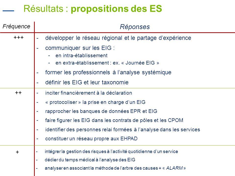 20 Résultats : propositions des ES Fréquence Réponses +++ -développer le réseau régional et le partage dexpérience -communiquer sur les EIG : -en intr