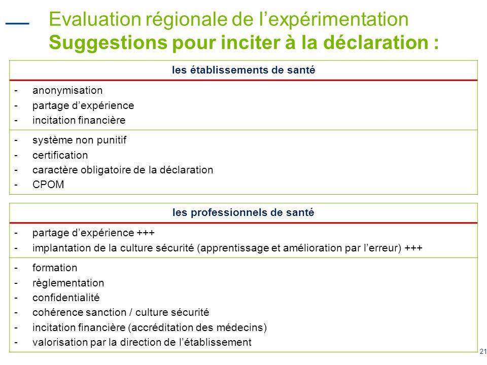 21 Evaluation régionale de lexpérimentation Suggestions pour inciter à la déclaration : les établissements de santé -anonymisation -partage dexpérienc