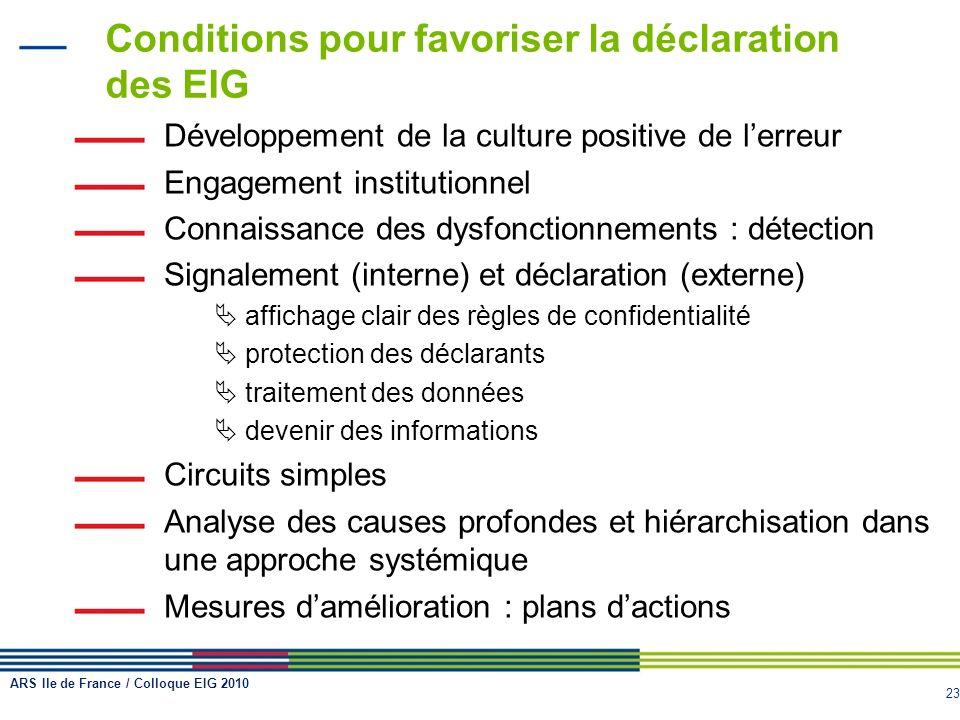 23 Conditions pour favoriser la déclaration des EIG Développement de la culture positive de lerreur Engagement institutionnel Connaissance des dysfonc