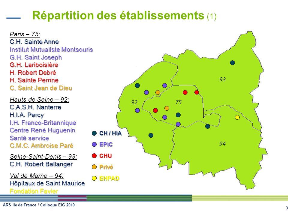 3 Répartition des établissements (1) Paris – 75: C.H. Sainte Anne Institut Mutualiste Montsouris G.H. Saint Joseph G.H. Lariboisière H. Robert Debré H