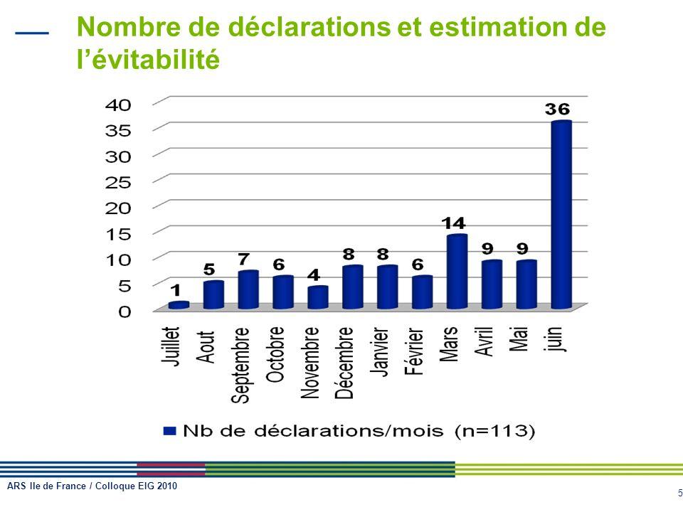 5 Nombre de déclarations et estimation de lévitabilité ARS Ile de France / Colloque EIG 2010