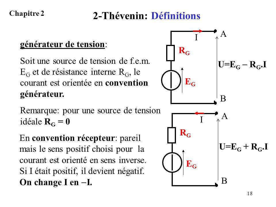 18 2-Thévenin: Définitions Chapitre 2 générateur de tension: Soit une source de tension de f.e.m. E G et de résistance interne R G, le courant est ori