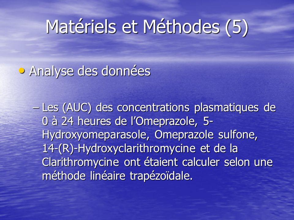 Matériels et Méthodes (5) Analyse des données Analyse des données –Les (AUC) des concentrations plasmatiques de 0 à 24 heures de lOmeprazole, 5- Hydro