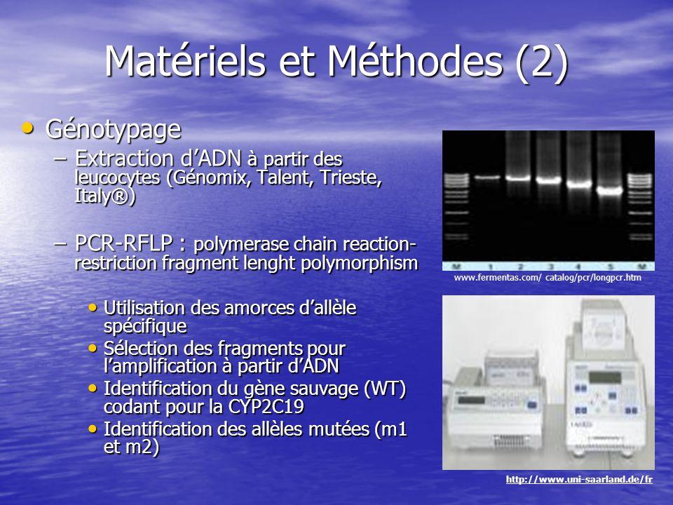 Matériels et Méthodes (2) Génotypage Génotypage –Extraction dADN à partir des leucocytes (Génomix, Talent, Trieste, Italy®) –PCR-RFLP : polymerase cha