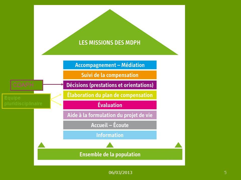 06/03/20135 5 CDAPH Equipe pluridisciplinaire