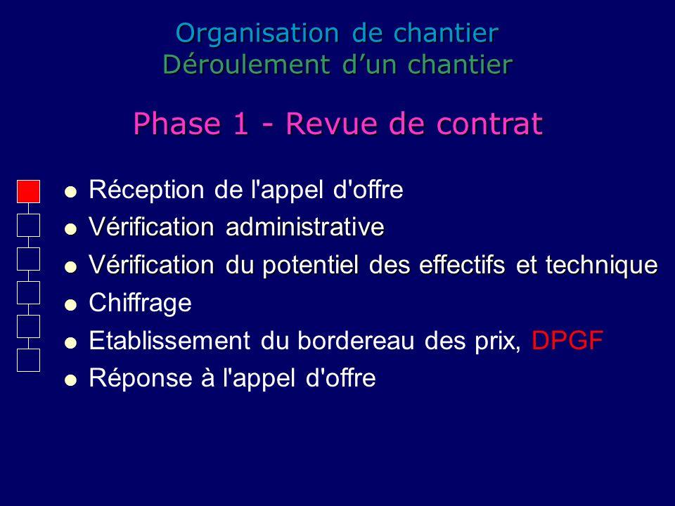Organisation de chantier Déroulement dun chantier Réception de l'appel d'offre Vérification administrative Vérification administrative Vérification du