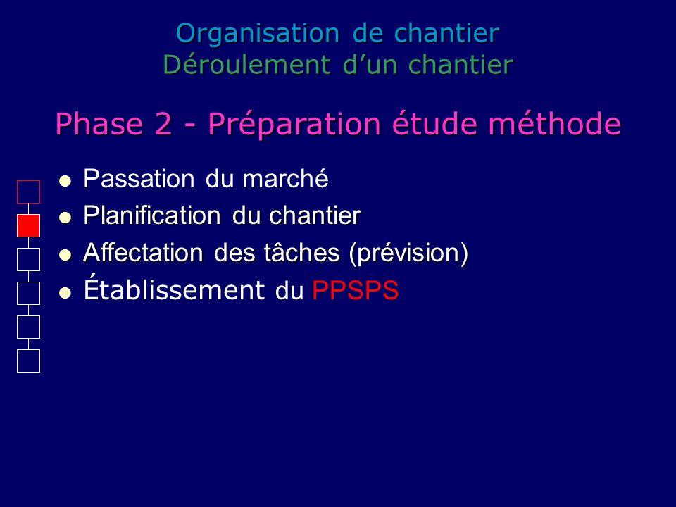 Organisation de chantier Déroulement dun chantier Passation du marché Phase 2 - Préparation étude méthode Planification du chantier Planification du c