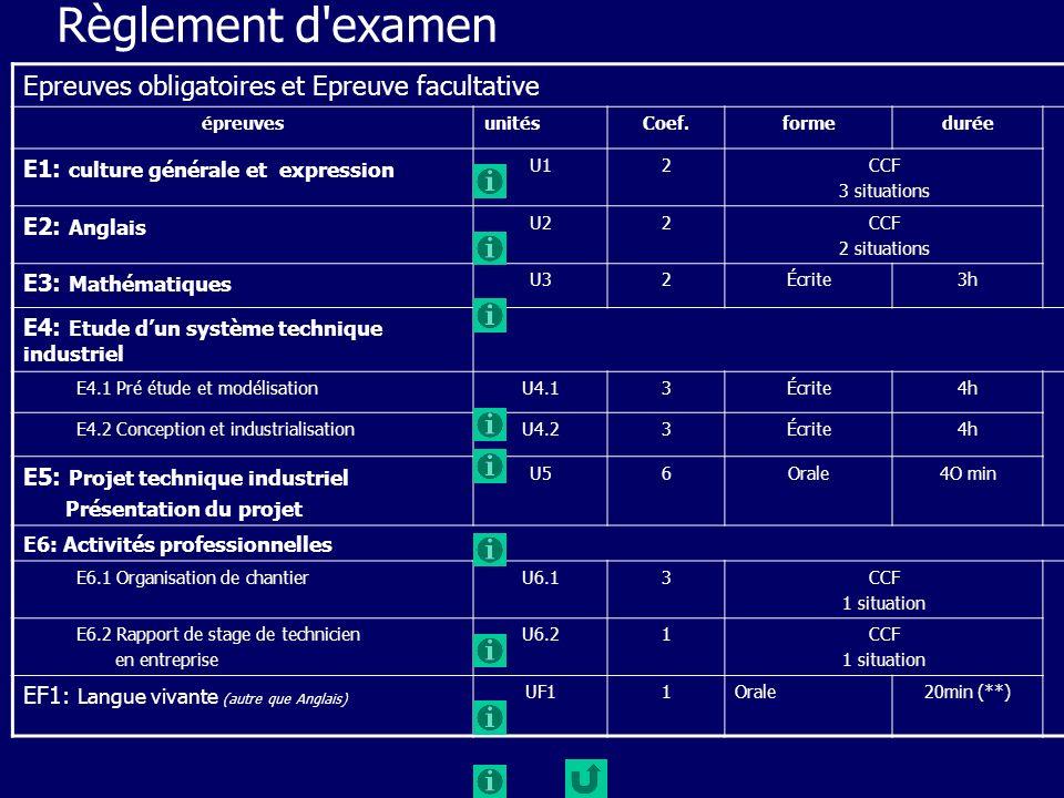 Règlement d'examen Epreuves obligatoires et Epreuve facultative épreuvesunitésCoef.formedurée E1: culture générale et expression U12CCF 3 situations E
