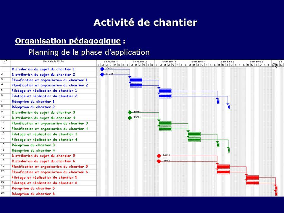 Organisation pédagogique : Planning de la phase dapplication Activité de chantier