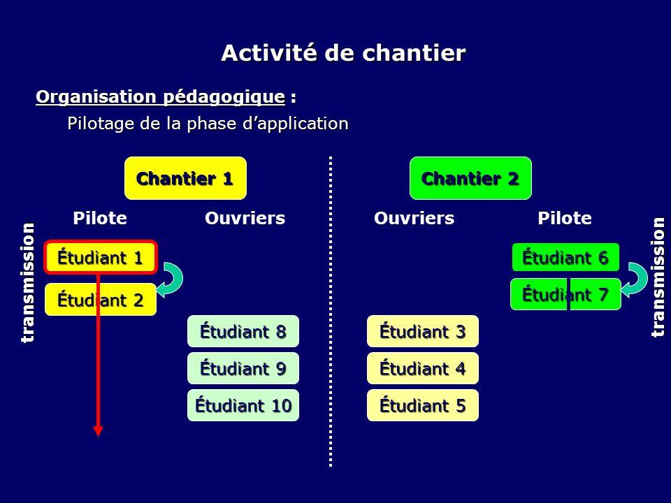 Organisation pédagogique : Pilotage de la phase dapplication Chantier 1 Chantier 2 Étudiant 1 Étudiant 3 Étudiant 4 Étudiant 5 Étudiant 6 Étudiant 8 É