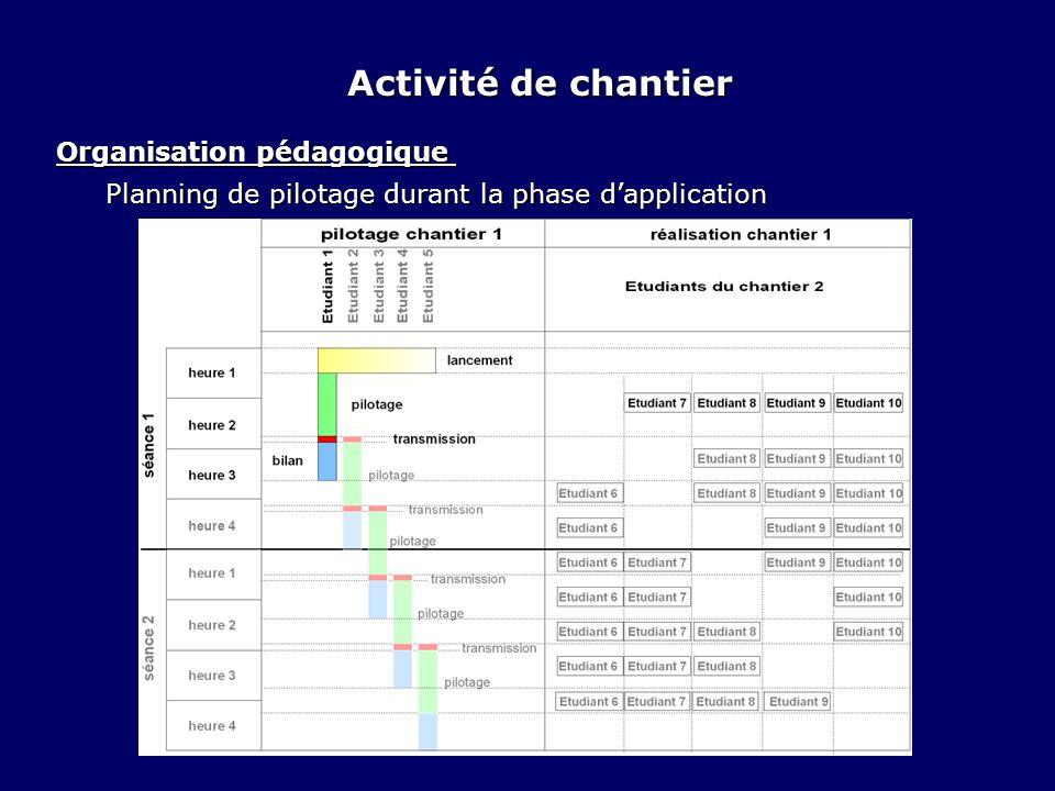 Organisation pédagogique Organisation pédagogique Planning de pilotage durant la phase dapplication Activité de chantier