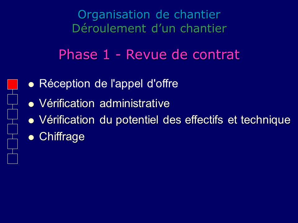 Organisation de chantier Déroulement dun chantier Réception de l'appel d'offre Phase 1 - Revue de contrat Vérification administrative Vérification adm