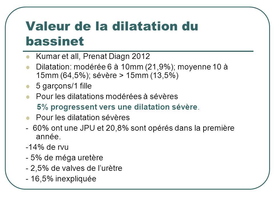 Valeur de la dilatation du bassinet Kumar et all, Prenat Diagn 2012 Dilatation: modérée 6 à 10mm (21,9%); moyenne 10 à 15mm (64,5%); sévère > 15mm (13