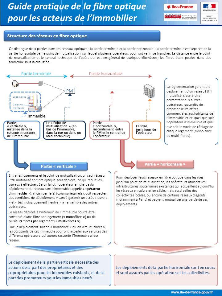 Guide pratique de la fibre optique pour les acteurs de limmobilier On distingue deux parties dans les réseaux optiques : la partie terminale et la par