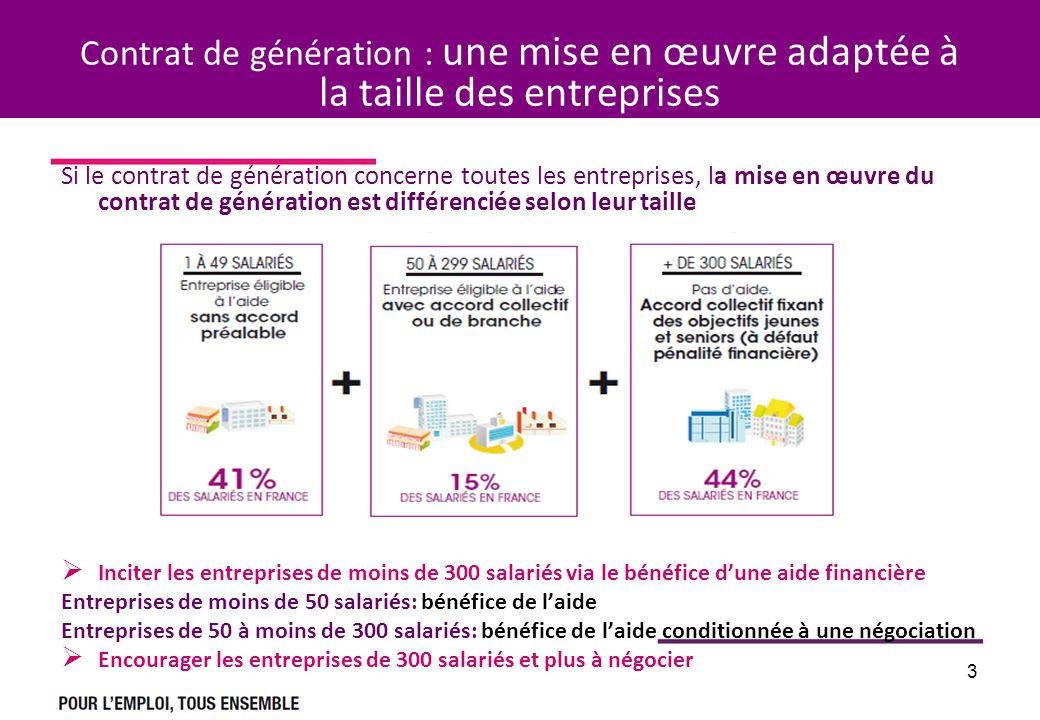 3 Contrat de génération : une mise en œuvre adaptée à la taille des entreprises Si le contrat de génération concerne toutes les entreprises, la mise e