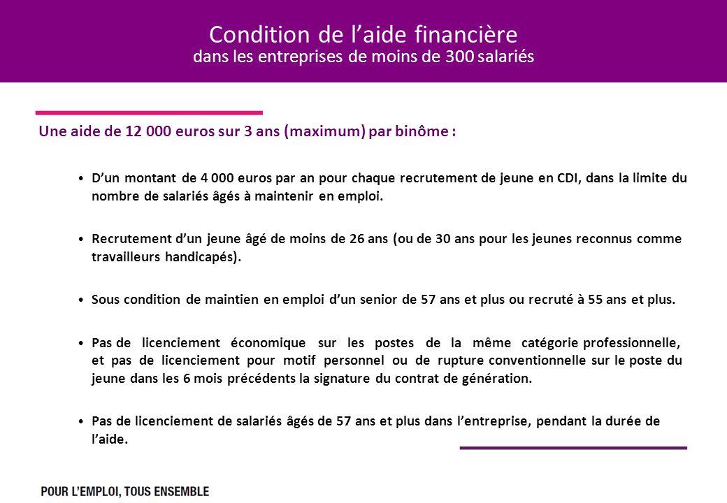 Condition de laide financière dans les entreprises de moins de 300 salariés Une aide de 12 000 euros sur 3 ans (maximum) par binôme : Dun montant de 4