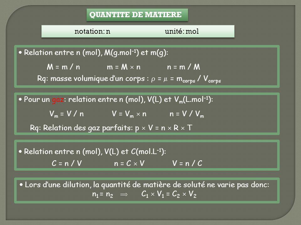 QUANTITE DE MATIERE notation: nunité: mol Relation entre n (mol), M(g.mol -1 ) et m(g): M = m / n m = M n n = m / M Pour un gaz: relation entre n (mol