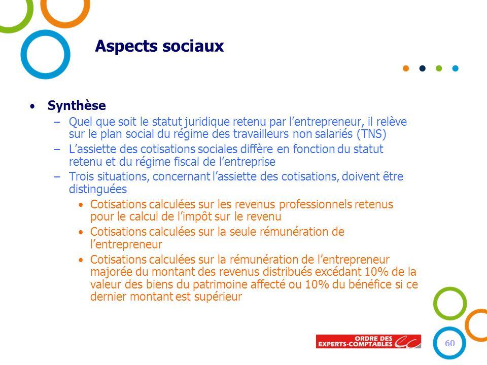 Aspects sociaux Synthèse –Quel que soit le statut juridique retenu par lentrepreneur, il relève sur le plan social du régime des travailleurs non sala