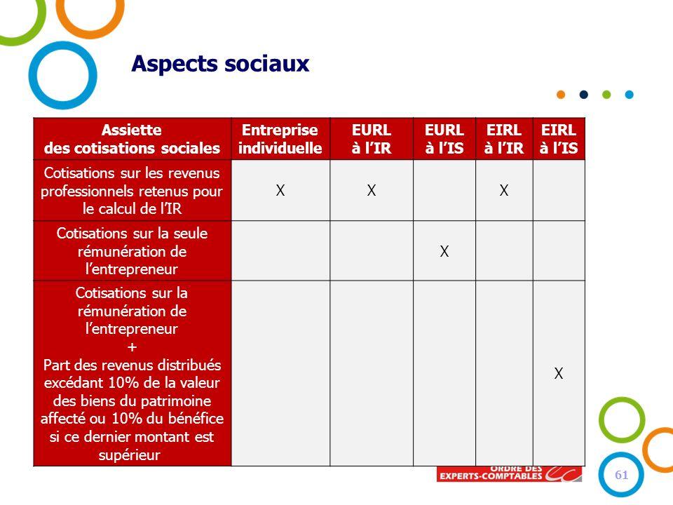 Aspects sociaux Assiette des cotisations sociales Entreprise individuelle EURL à lIR EURL à lIS EIRL à lIR EIRL à lIS Cotisations sur les revenus prof