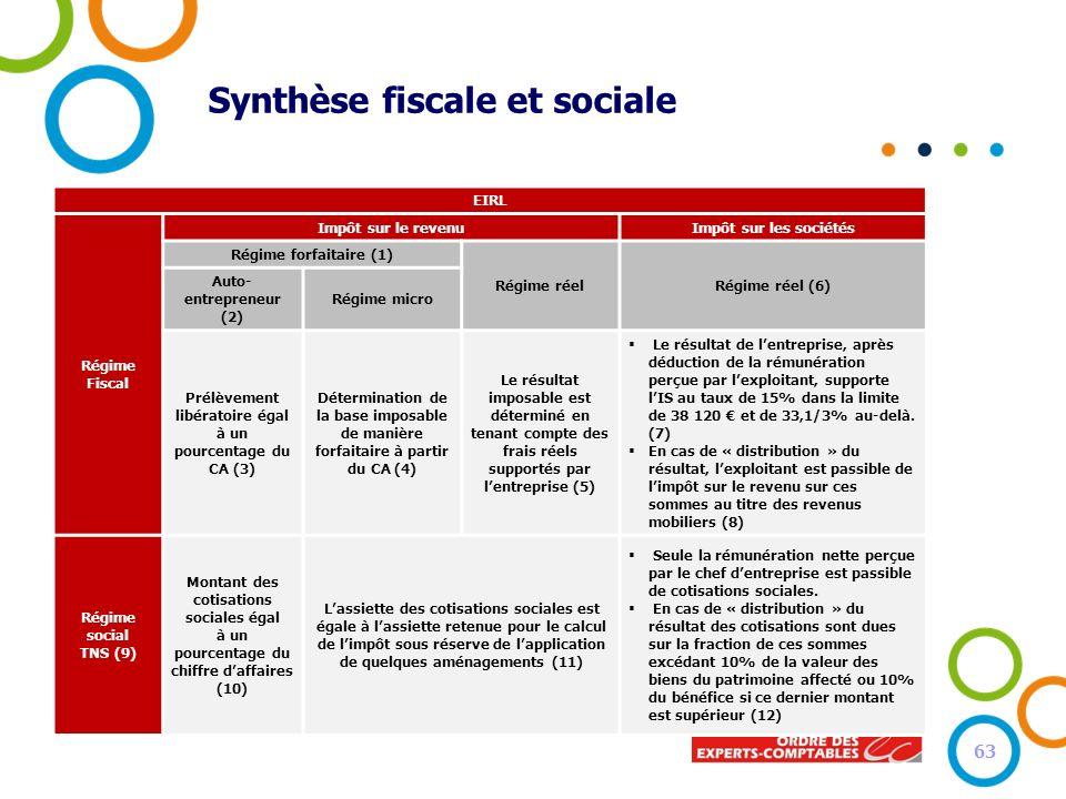 Synthèse fiscale et sociale EIRL Régime Fiscal Impôt sur le revenuImpôt sur les sociétés Régime forfaitaire (1) Régime réelRégime réel (6) Auto- entre