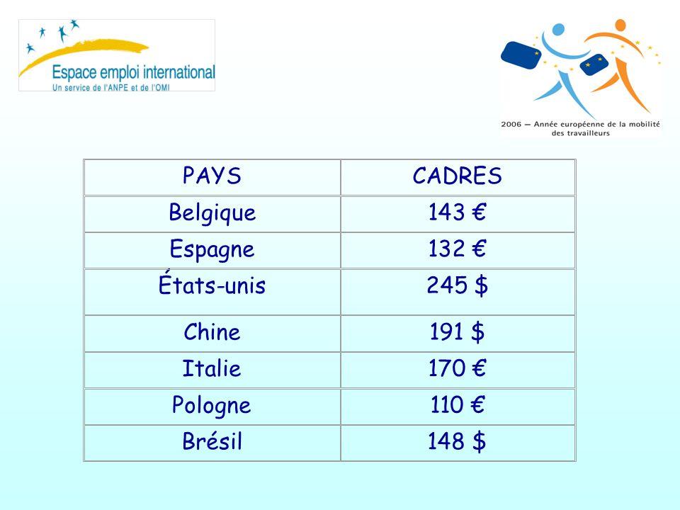 PAYSCADRES Belgique143 Espagne132 États-unis245 $ Chine191 $ Italie170 Pologne110 Brésil148 $