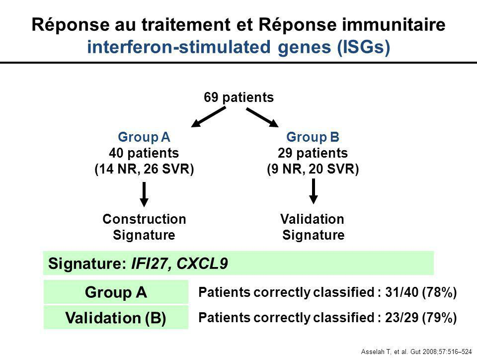 Signature: IFI27, CXCL9 Group A Patients correctly classified : 31/40 (78%) Patients correctly classified : 23/29 (79%) Validation (B) 69 patients Gro