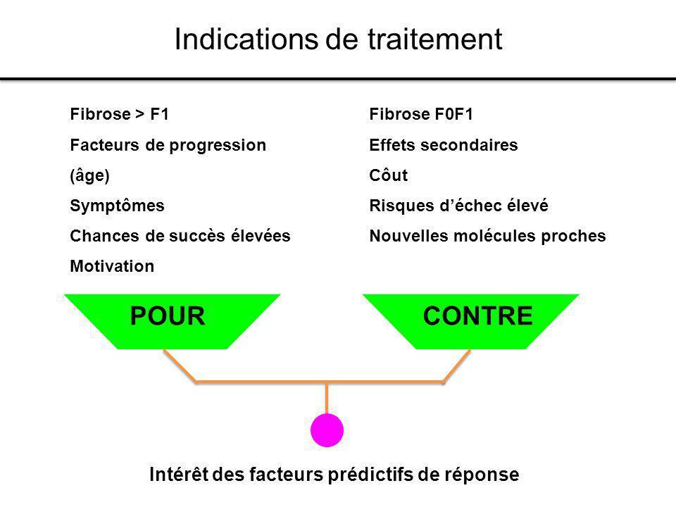 Fibrose F0F1 Effets secondaires Côut Risques déchec élevé Nouvelles molécules proches POURCONTRE Fibrose > F1 Facteurs de progression (âge) Symptômes