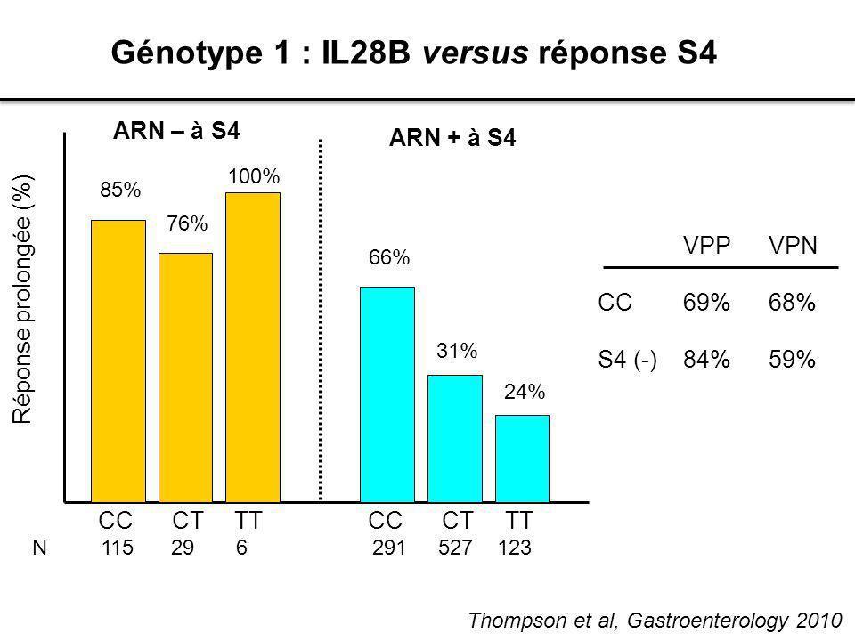 Génotype 1 : IL28B versus réponse S4 85% 76% 100% 66% 31% 24% Réponse prolongée (%) Thompson et al, Gastroenterology 2010 VPPVPN CC69%68% S4 (-)84%59%