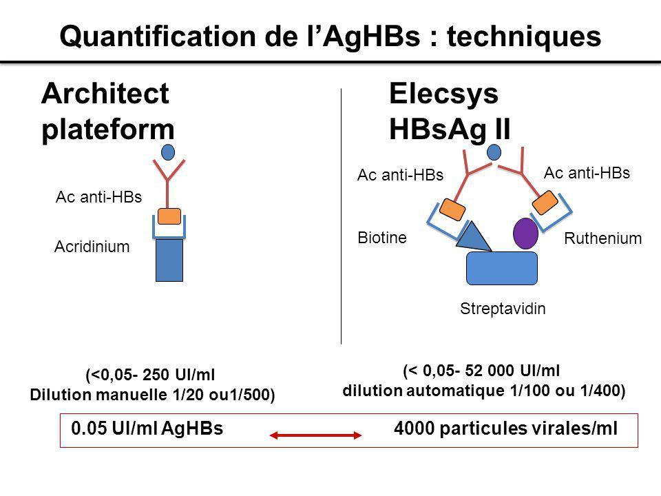 Quantification de lAgHBs : techniques Architect plateform Elecsys HBsAg II 0.05 UI/ml AgHBs 4000 particules virales/ml Ac anti-HBs Acridinium Rutheniu
